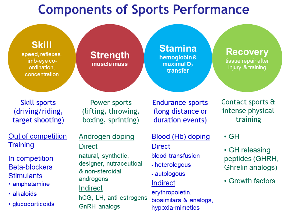 steroids the politics of sports fluid essay Many performance-enhancing drugs are banned by sports' governing bodies steroids: help athletes to increased aggression and kidney damage: diuretics: remove.
