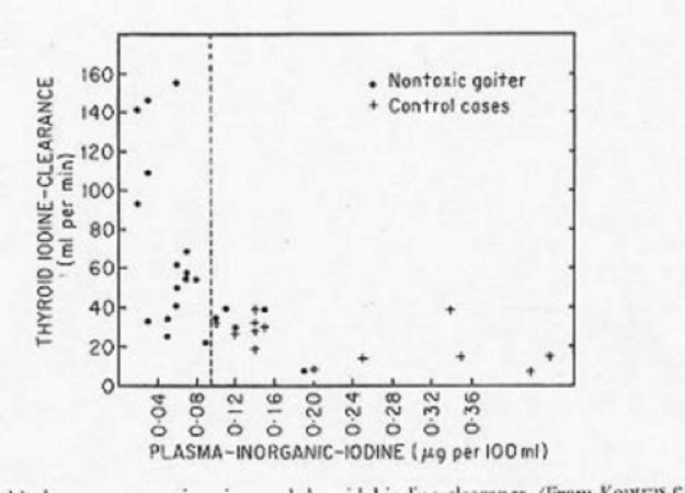 Figure 17-4.Relationship between nontoxic goiter and thyroidal iodine clearance.